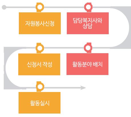 자원봉사신청 ▶ 담당복지사와상담 ▶ 신청서작성 ▶ 활동분야배치 ▶ 활동실시